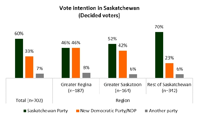 The poll shows the Sask Party has almost double the support of the NDP across the province and almost triple the support of the NDP outside Regina and Saskatoon