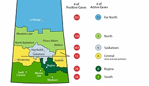 Two new cases of Covid-19 in Saskatchewan